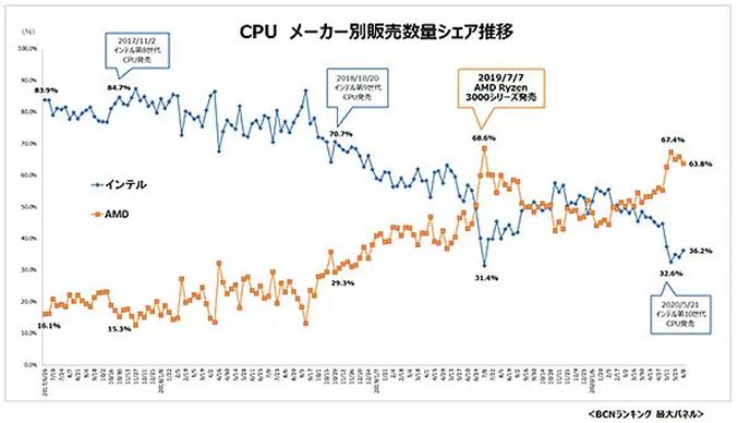 Cuota mercado AMD vs Intel Japon junio 2020 0