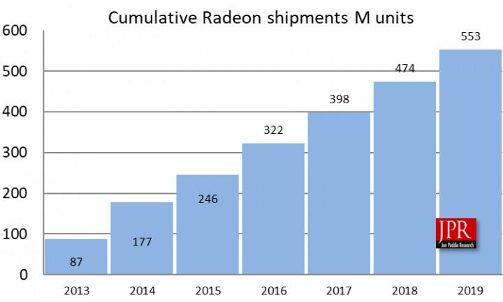 GPUs enviadas por AMD desde 2013 a 2019 0