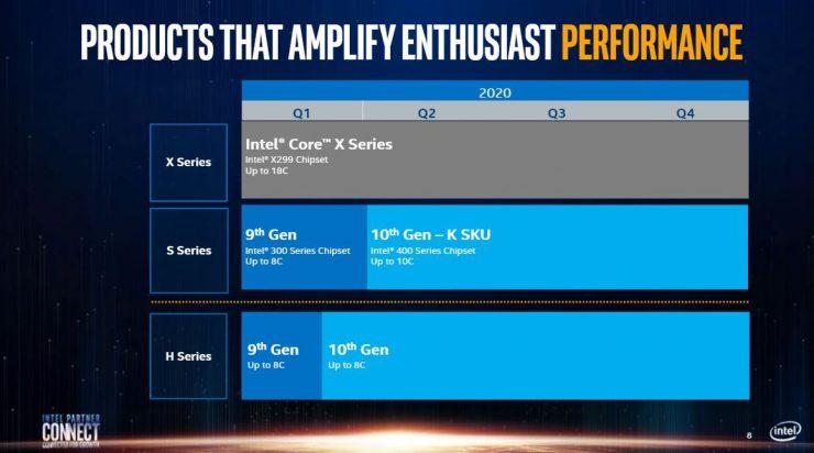 Hoja de ruta CPUs de consumo Intel