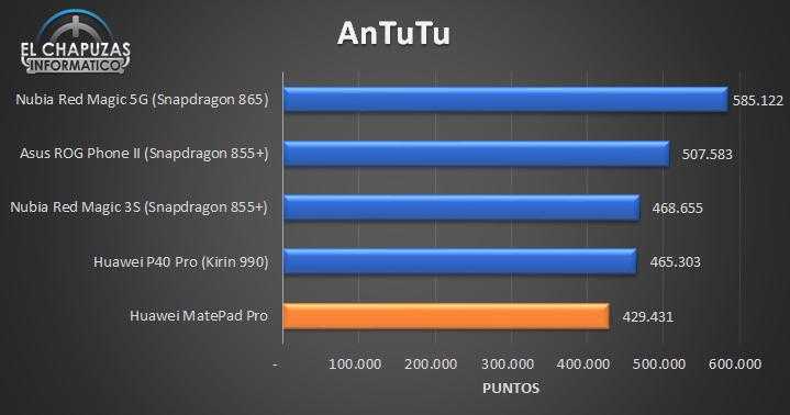 Huawei MatePad Pro - Antutu comparativa