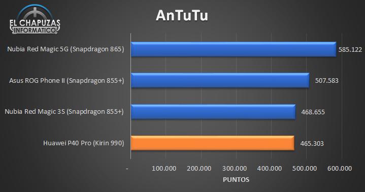 Huawei P40 Pro - Antutu comparativa