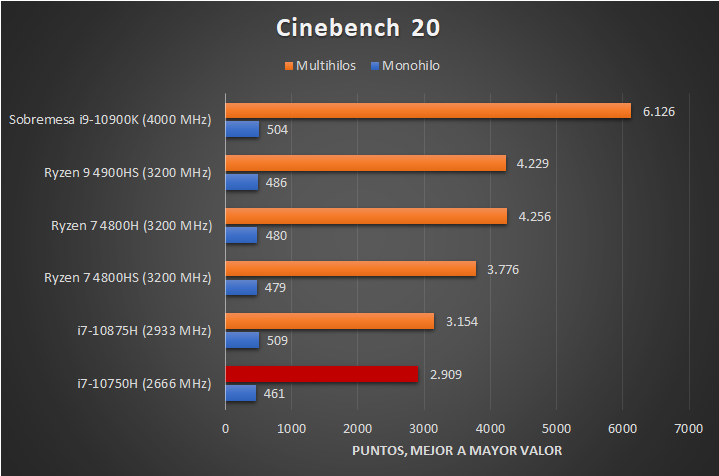 Intel Core i7 10750H Benchmarks 1 26