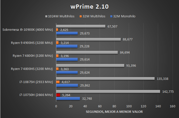 Intel Core i7 10750H Benchmarks 2 27
