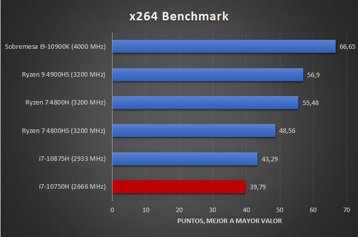 Intel Core i7 10750H Benchmarks 3 28