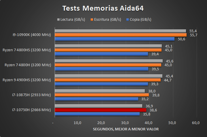 Intel Core i7 10750H Benchmarks 4 29