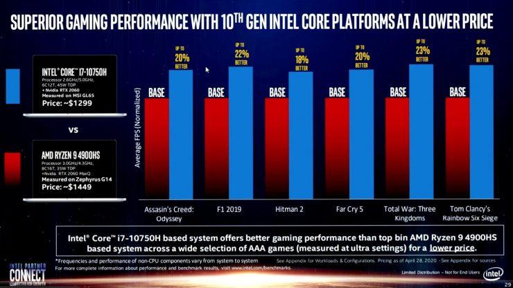Intel Core i7-10750H vs AMD Ryzen 9 4900HS