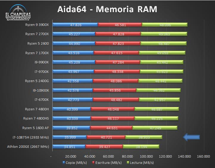 Intel Core i7 10875H Benchmarks 6 25