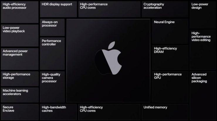 SoC ARM en Apple Mac 2 740x414 0