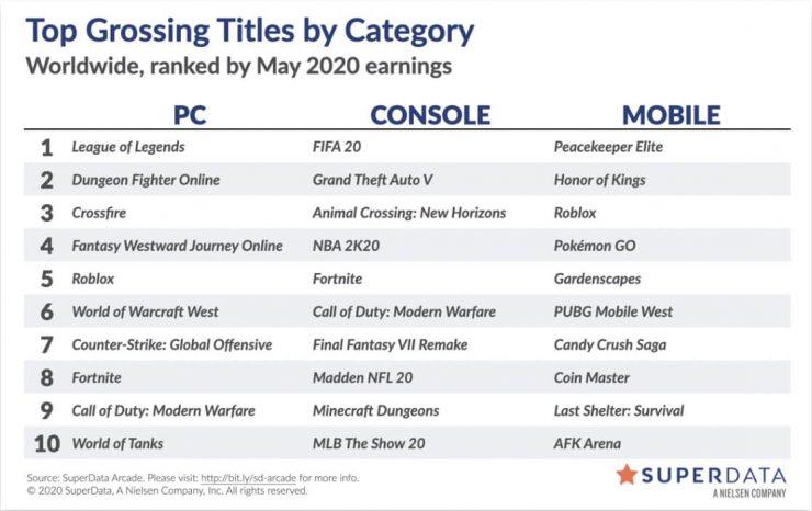 juegos que mas dinero generaron en mayo 2020 740x466 0