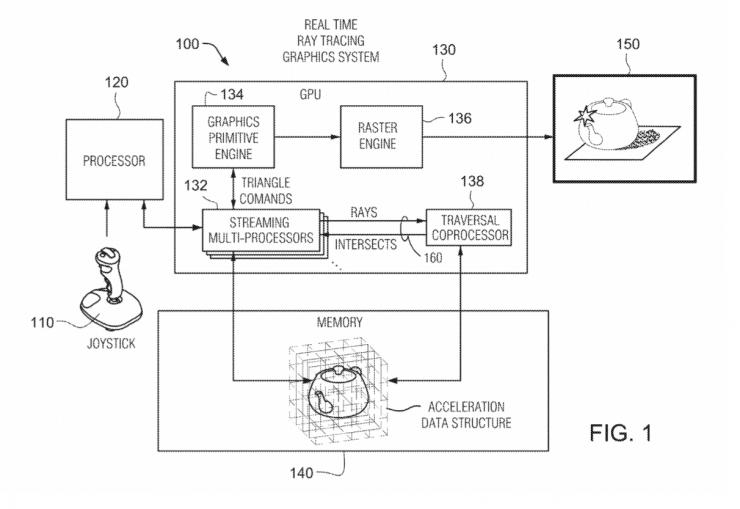 Patente coprocesador transversal