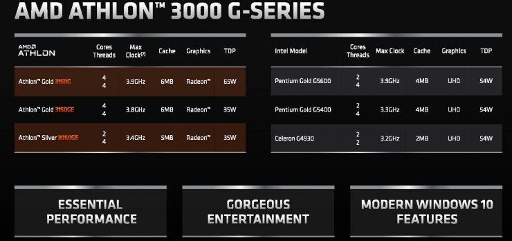 Athlon Gold 3150G, Gold 3150GE y Silver 3050GE
