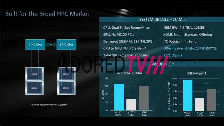 AMD Radeon Instinct MI100 especificaciones rack 1 740x418 0