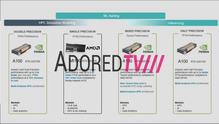 AMD Radeon Instinct MI100 vs Nvidia A100 740x418 2