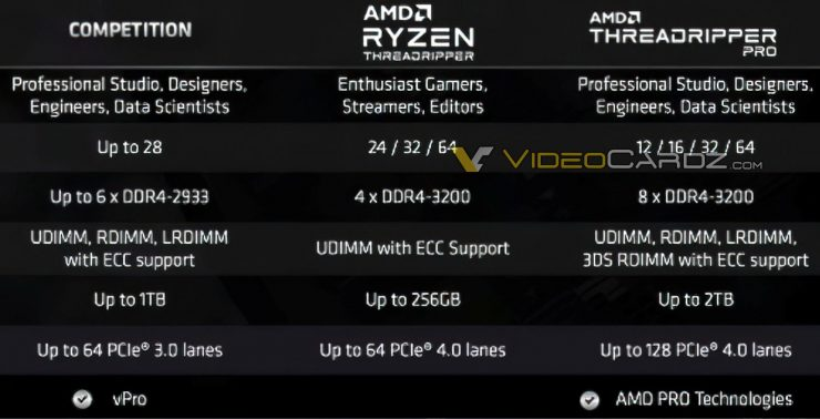 AMD Ryzen Threadripper PRO vs Intel Xeon