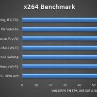 ASRock Z490 Phantom Gaming ITX TB3 Pruebas 3 200x200 22