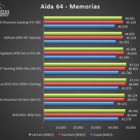 ASRock Z490 Phantom Gaming ITX TB3 Pruebas 5 200x200 24