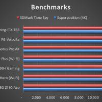 ASRock Z490 Phantom Gaming ITX TB3 Pruebas 6 200x200 25