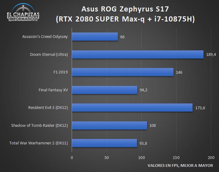 Asus ROG Zephyrus S GX701L - Juegos Full HD