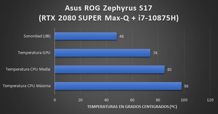 Asus ROG Zephyrus S GX701L - Sistema refrigeración 5