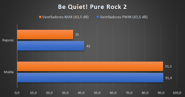 Be Quiet! Pure Rock 2 - Temperaturas