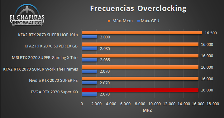 EVGA GeForce RTX 2070 SUPER KO - Comparativa OC