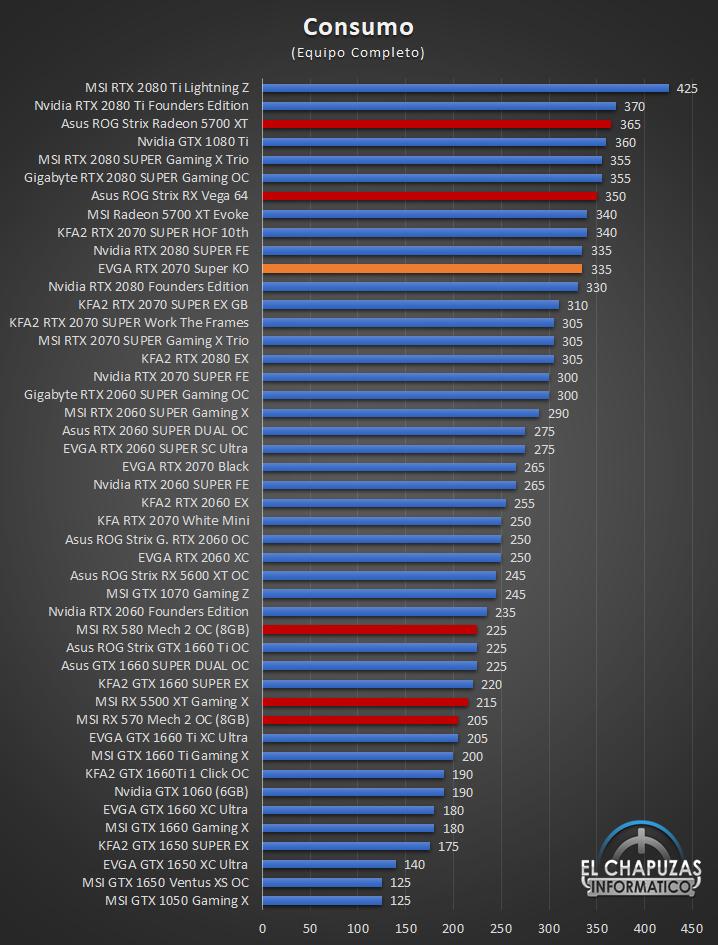 EVGA GeForce RTX 2070 SUPER KO - Consumo
