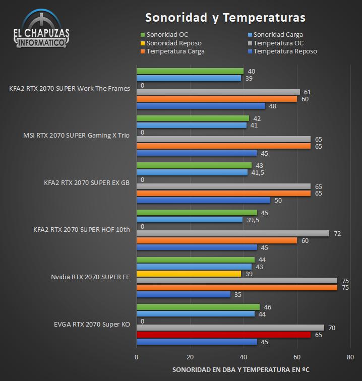 EVGA GeForce RTX 2070 SUPER KO - Temperaturas y Sonoridad
