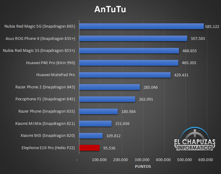 Elephone E10 Pro - Antutu