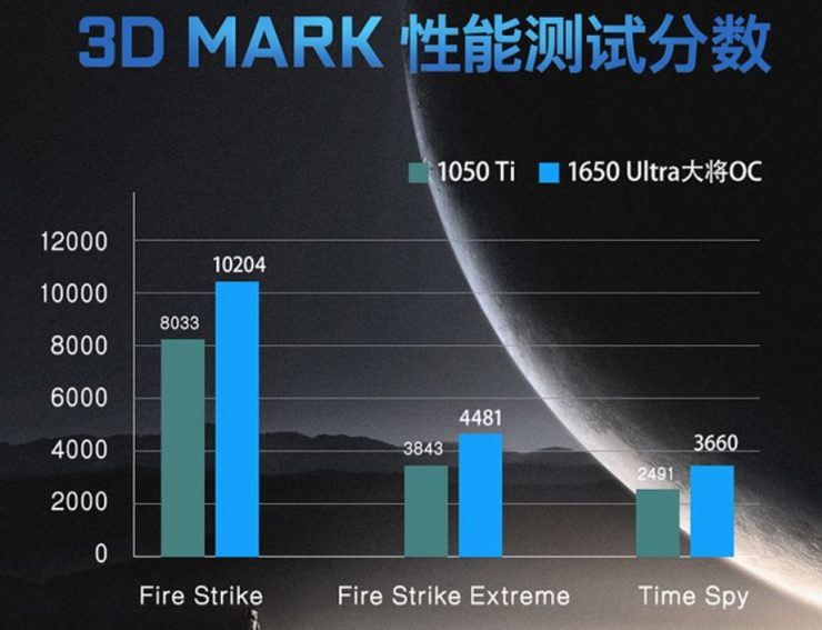 GALAX GeForce GTX 1650 Ultra