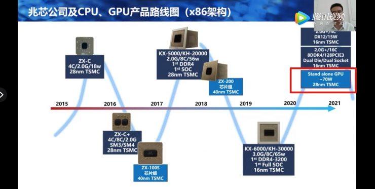 GPU dedicada de Zhaoxin