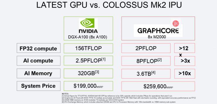 IPU-M2000 vs DGX-A100