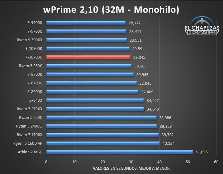 Intel Core i7 10700K Tests 3 10