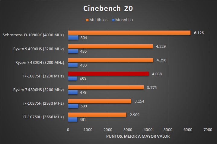 Intel Core i7 10875H Benchmarks 1 24