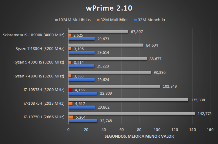 Intel Core i7 10875H Benchmarks 2 25