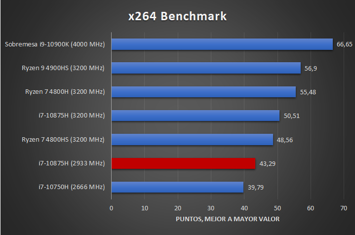 Intel Core i7 10875H Benchmarks 3 26