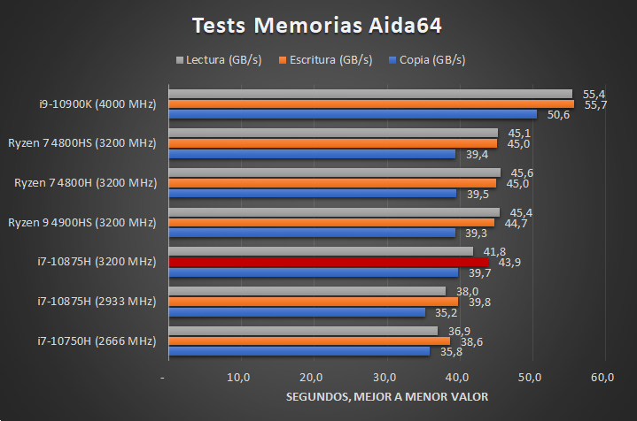 Intel Core i7 10875H Benchmarks 4 27