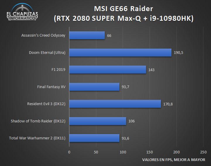 MSI GE66 Raider (10SGS) - Juegos