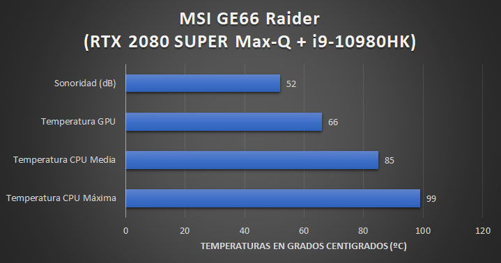 MSI GE66 Raider (10SGS) - Sonoridad y temperaturas