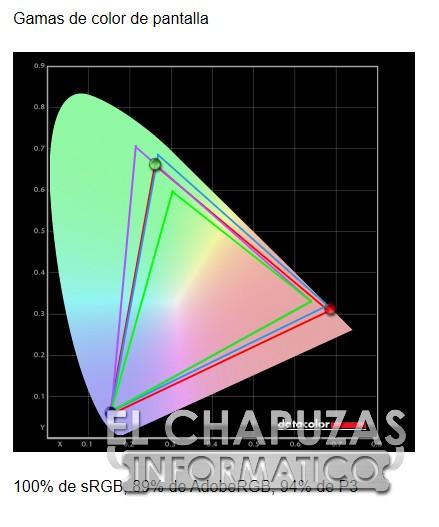 Ozone DSP27 IPS - Pruebas 3