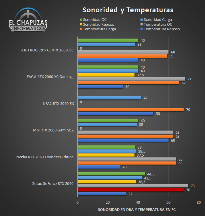 Zotac GeForce RTX 2060 - Sonoridad y Temperaturas