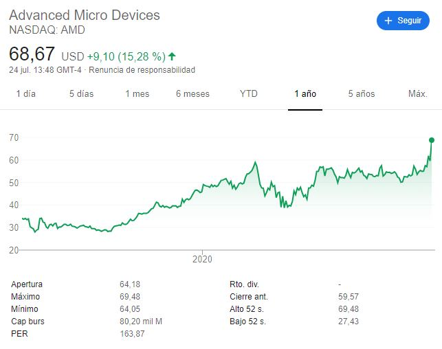 acciones AMD 24 de julio 1