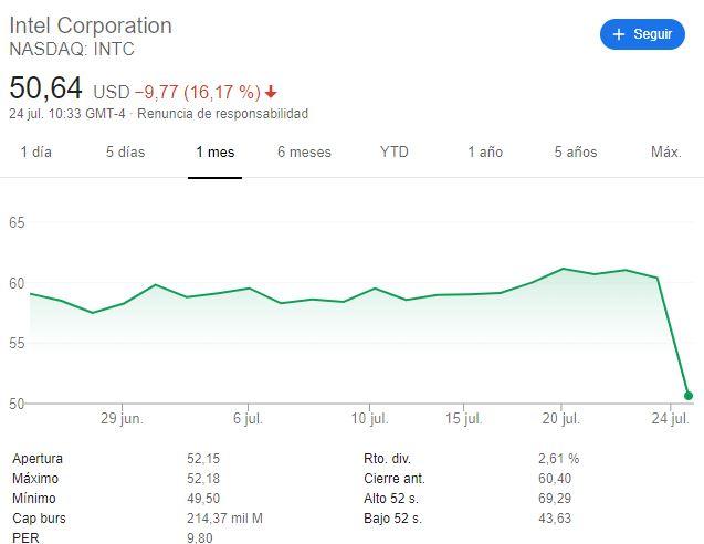 acciones Intel 24 de julio 1617 1