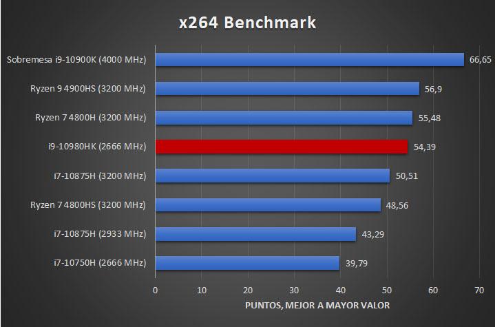 i9 10980HK 2666 MHz Tests 3 31