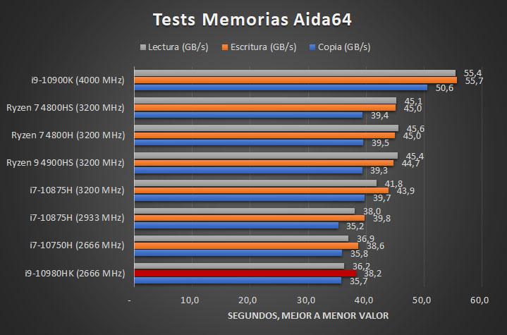 i9 10980HK 2666 MHz Tests 4 32