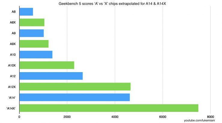 Apple A14 en Geekbench 740x411 0