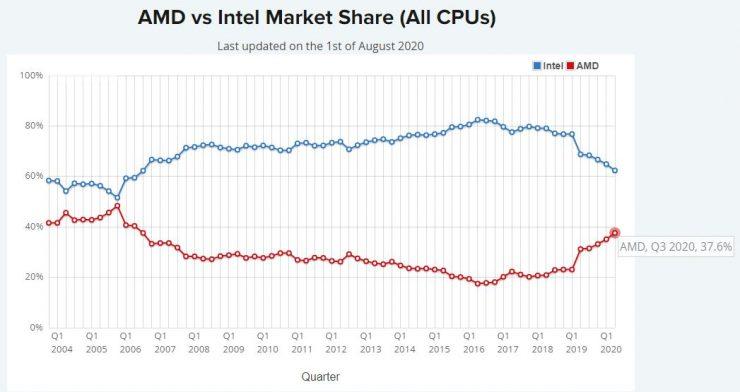 Cuota de mercado AMD vs Intel Agosto 2020 740x392 2
