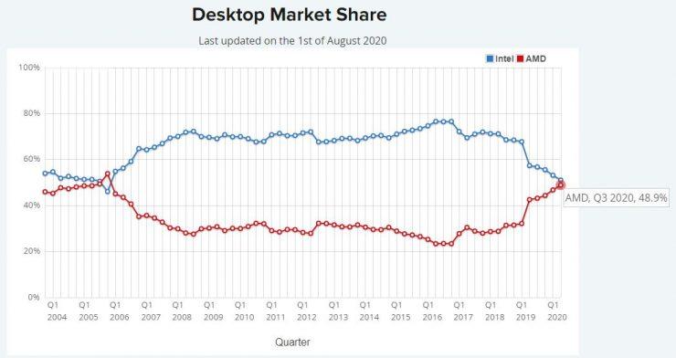 Cuota de mercado AMD vs Intel Agosto CPUs sobremesa agosto 2020 740x392 0
