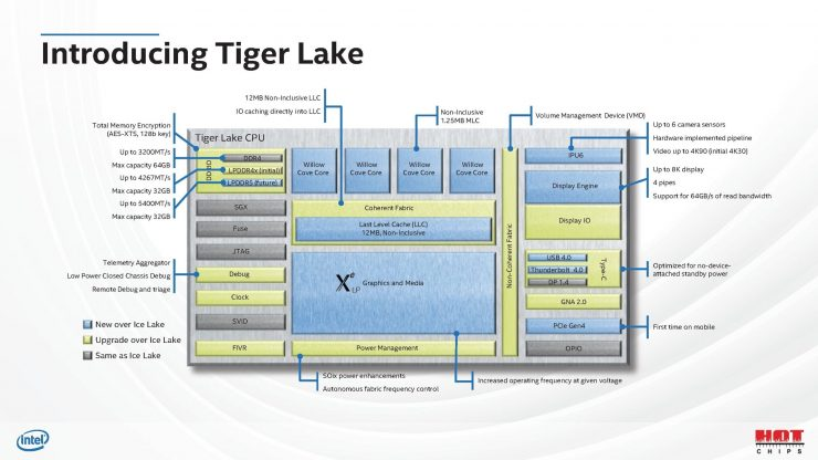 Die Tiger Lake