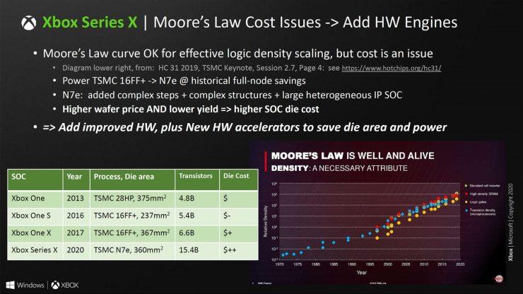 Especificaciones Xbox Series X 13 740x416 12