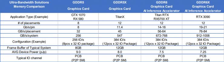 GeForce RTX 3090 especificaciones de memoria 740x207 0